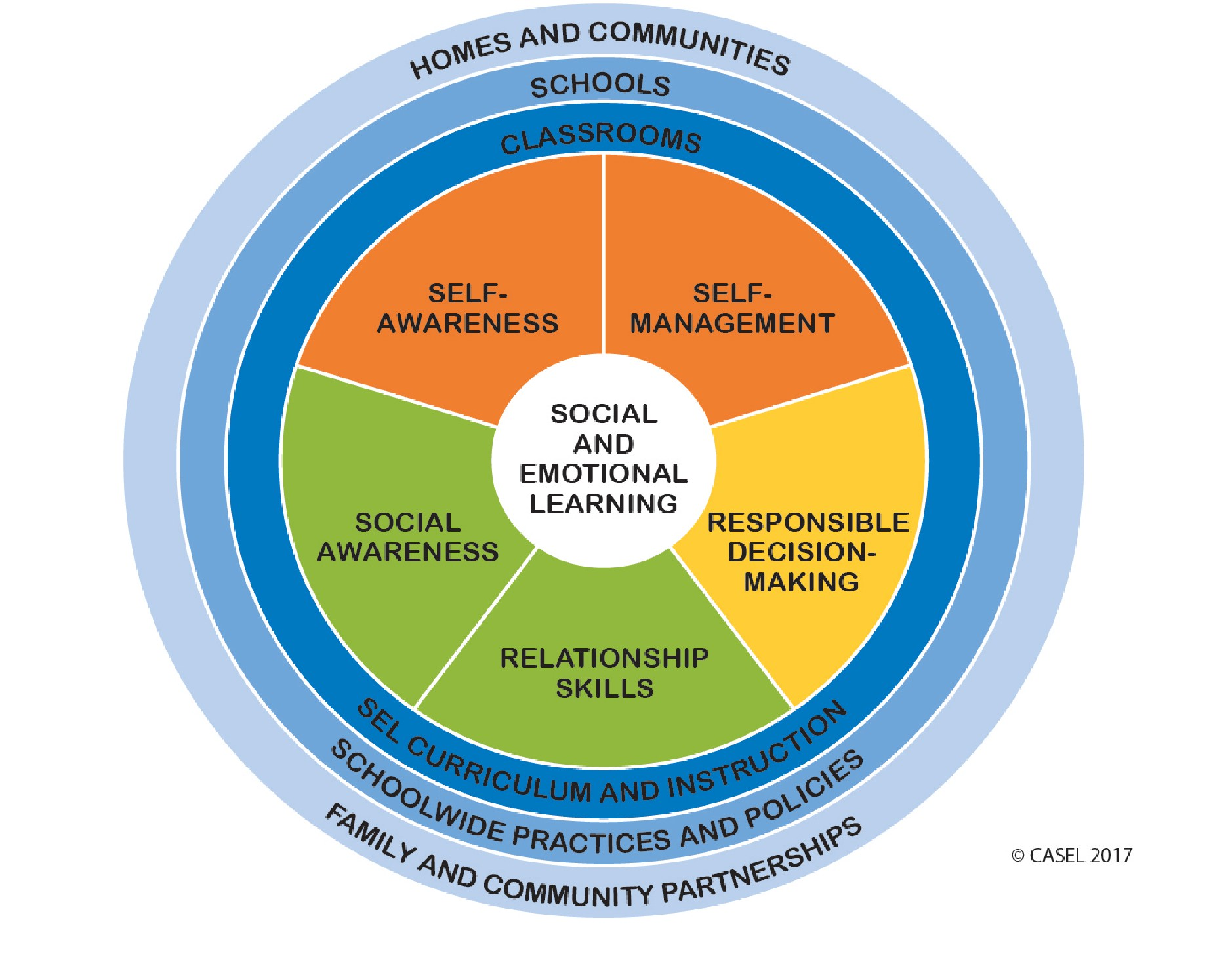 Social And Emotional Skills Everybody >> Social Emotional Well Being The Opportunity Project